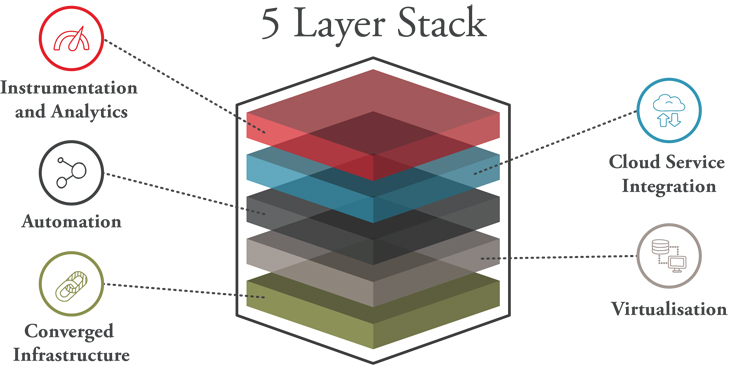 five layer stack